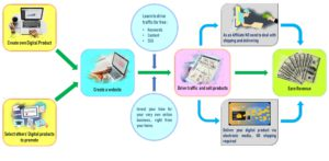 See how to make money selling digital products online.