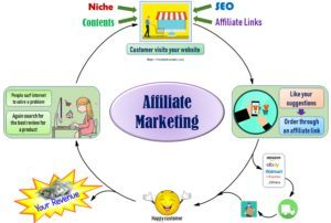 Join us and get a complete beginners guide to affiliate marketing.