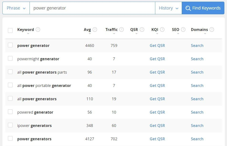 Power generator is among the top niches for online business