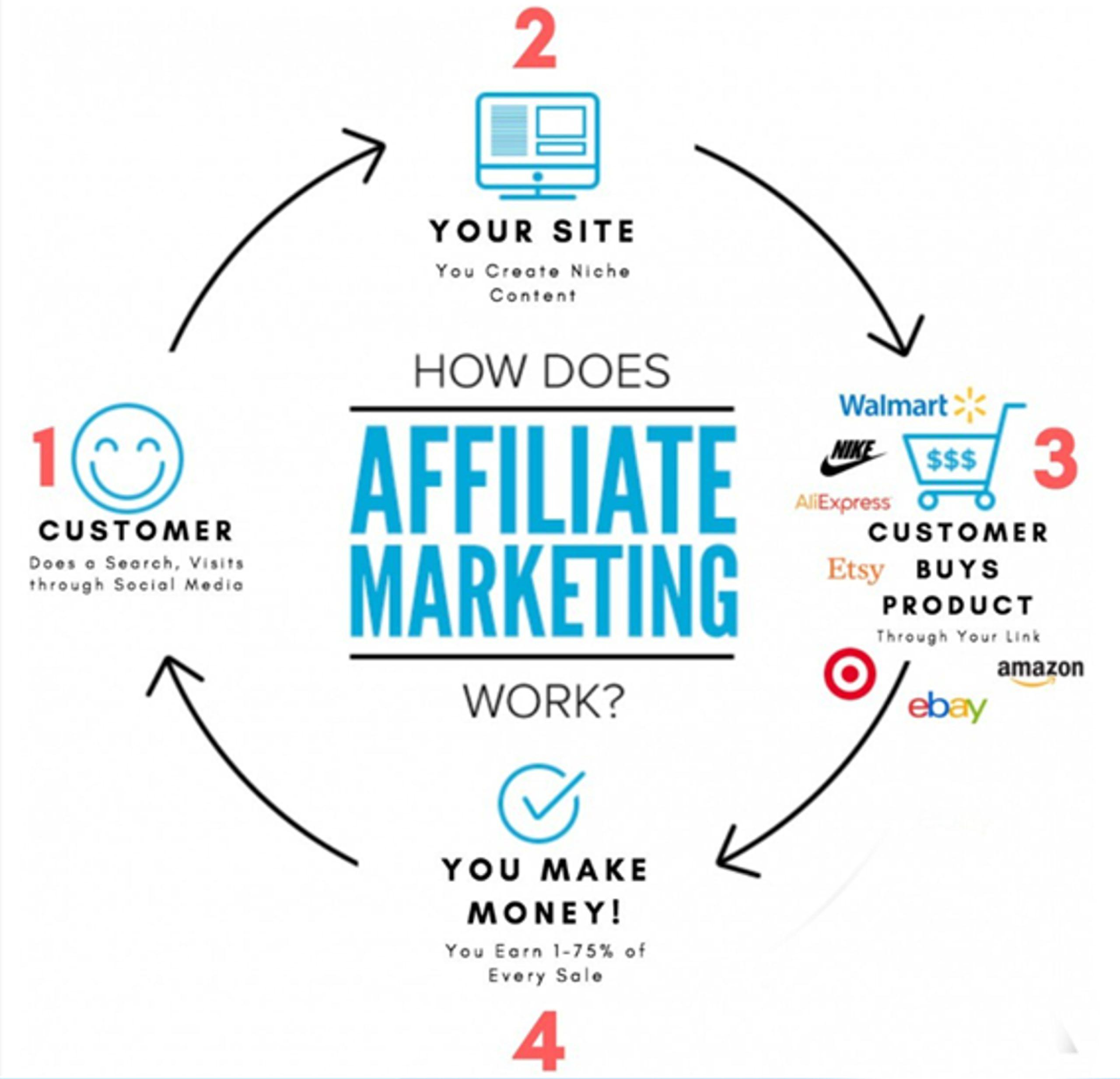 10 Most Profitable Small Businesses - Start Affiliate marketing